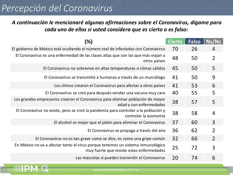 IPM-QIR Percepciones sobre el Coronavirus6