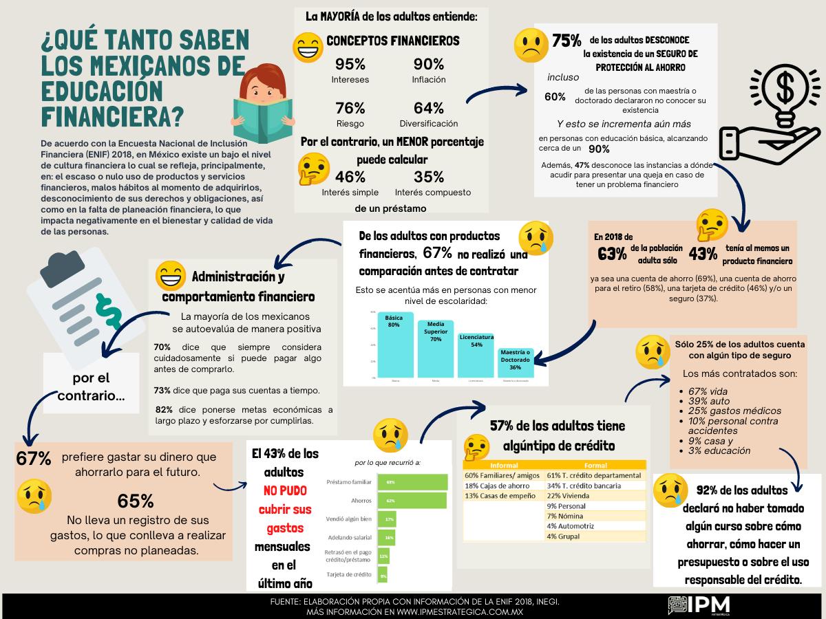 ¿Qué tanto saben los mexicanos de educación financiera